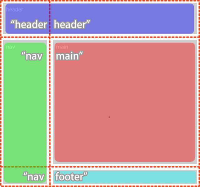grid-areaについて