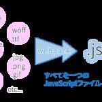 webpackでjQueryを読み込む2つの方法
