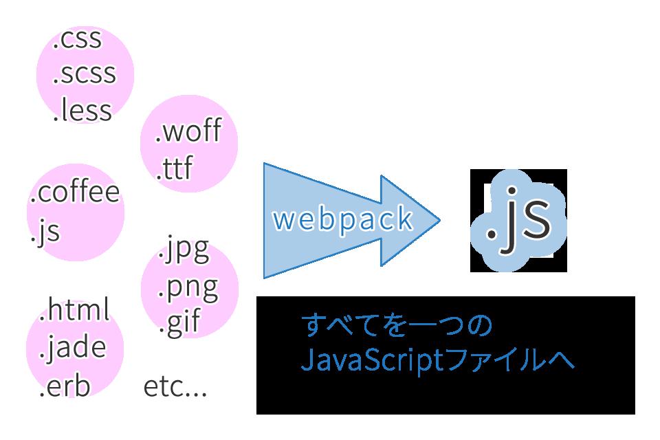 すべてをひとつのJavaScriptへ